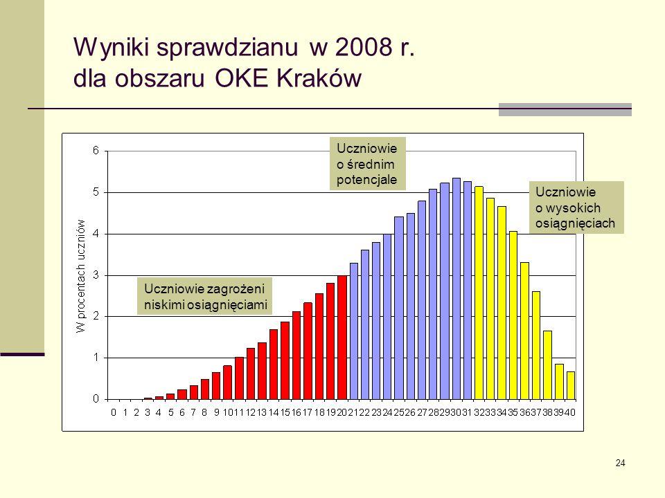24 Wyniki sprawdzianu w 2008 r.