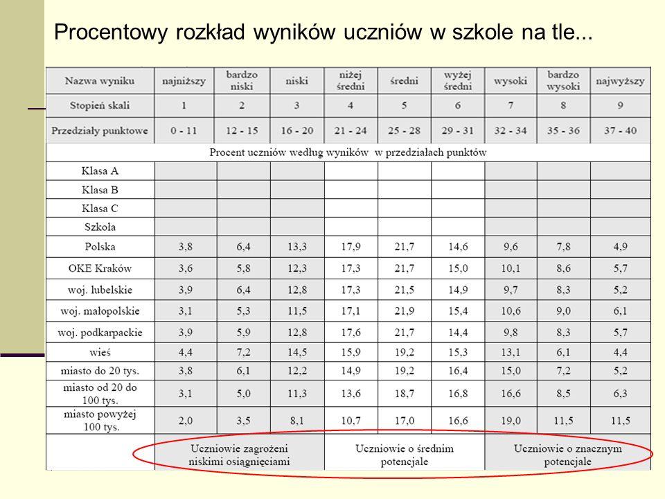 27 Procentowy rozkład wyników uczniów w szkole na tle...