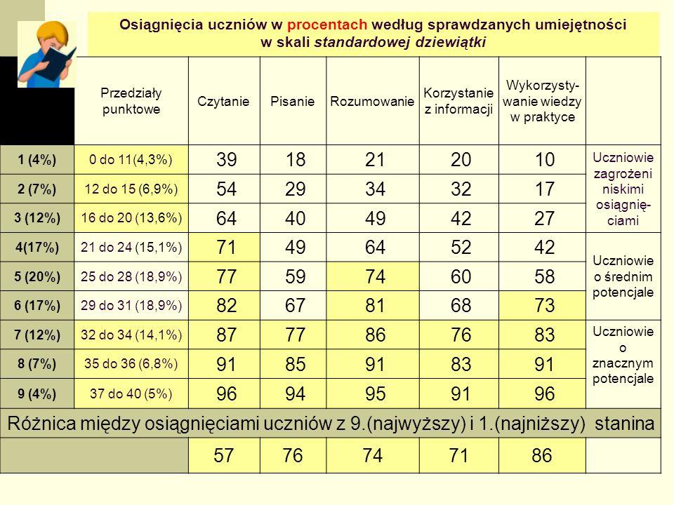 28 Tabela 15.
