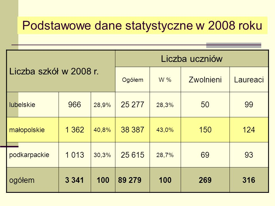 10 Liczba punktów do uzyskania za każdy ze sprawdzanych standardówNumery zadań w teście Czytanie1025% 1, 2, 3, 5, 6, 9, 10,11,12,13 Pisanie101025% 24.2, 25 Rozumowanie820% 4,15,19, 20, 21, 22.1, 23.1 Korzystanie z informacji410% 8, 14, 24.1 Wykorzystywanie wiedzy w praktyce 820% 7, 16, 17, 18, 22.2, 23.2 Koncepcja sprawdzianu 2008 zapisana w planie testu Jasne jak słońce