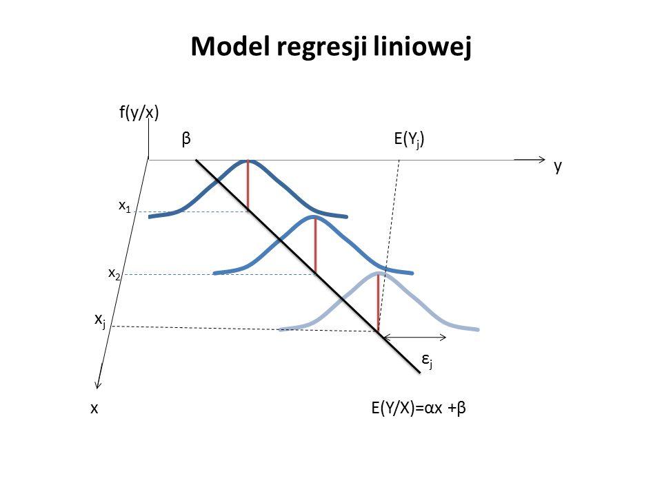 Model regresji liniowej f(y/x) β E(Y j ) y x j ε j x E(Y/X)=αx +β x1x1 x2x2