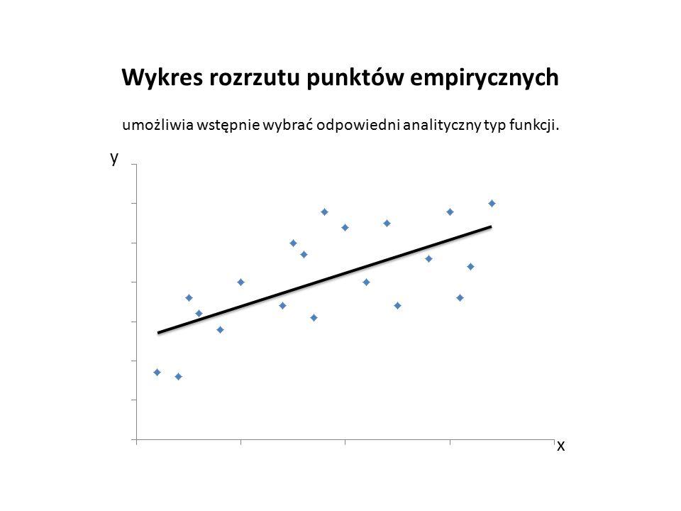 Wykres rozrzutu punktów empirycznych y x umożliwia wstępnie wybrać odpowiedni analityczny typ funkcji.
