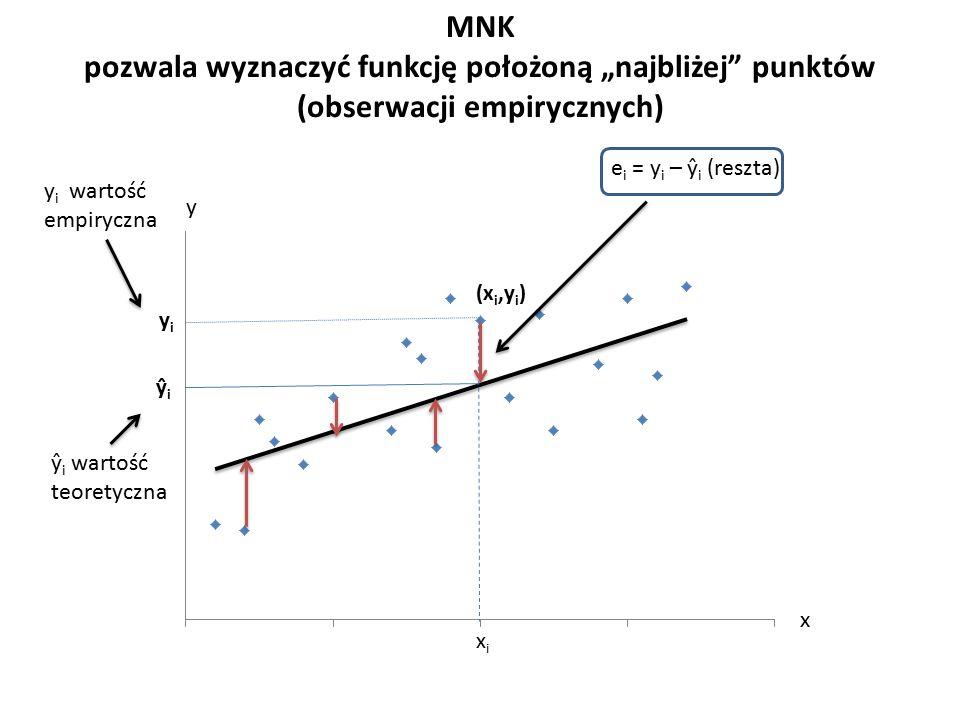 """MNK pozwala wyznaczyć funkcję położoną """"najbliżej punktów (obserwacji empirycznych) (x i,y i ) y i ŷ i x i e i = y i – ŷ i (reszta) y i wartość empiryczna ŷ i wartość teoretyczna y x"""