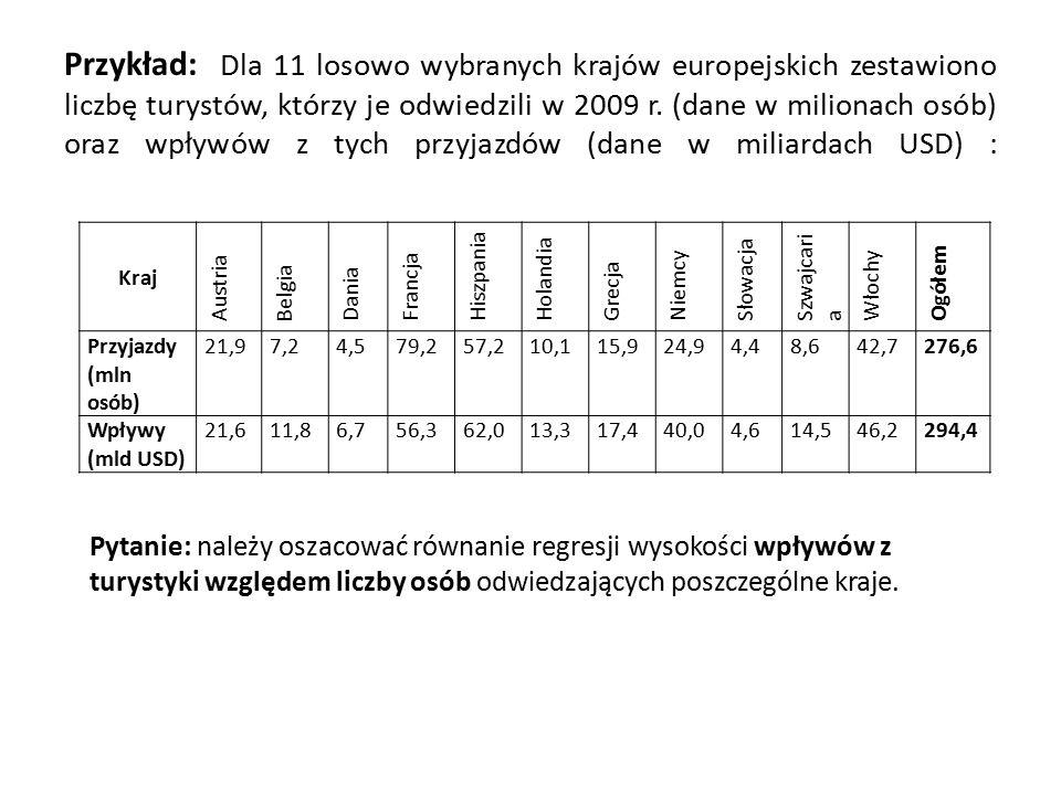 Przykład: Dla 11 losowo wybranych krajów europejskich zestawiono liczbę turystów, którzy je odwiedzili w 2009 r.