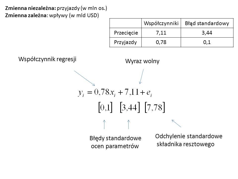 Współczynnik regresji Wyraz wolny Błędy standardowe ocen parametrów Odchylenie standardowe składnika resztowego WspółczynnikiBłąd standardowy Przecięcie7,113,44 Przyjazdy0,780,1 Zmienna niezależna: przyjazdy (w mln os.) Zmienna zależna: wpływy (w mld USD)