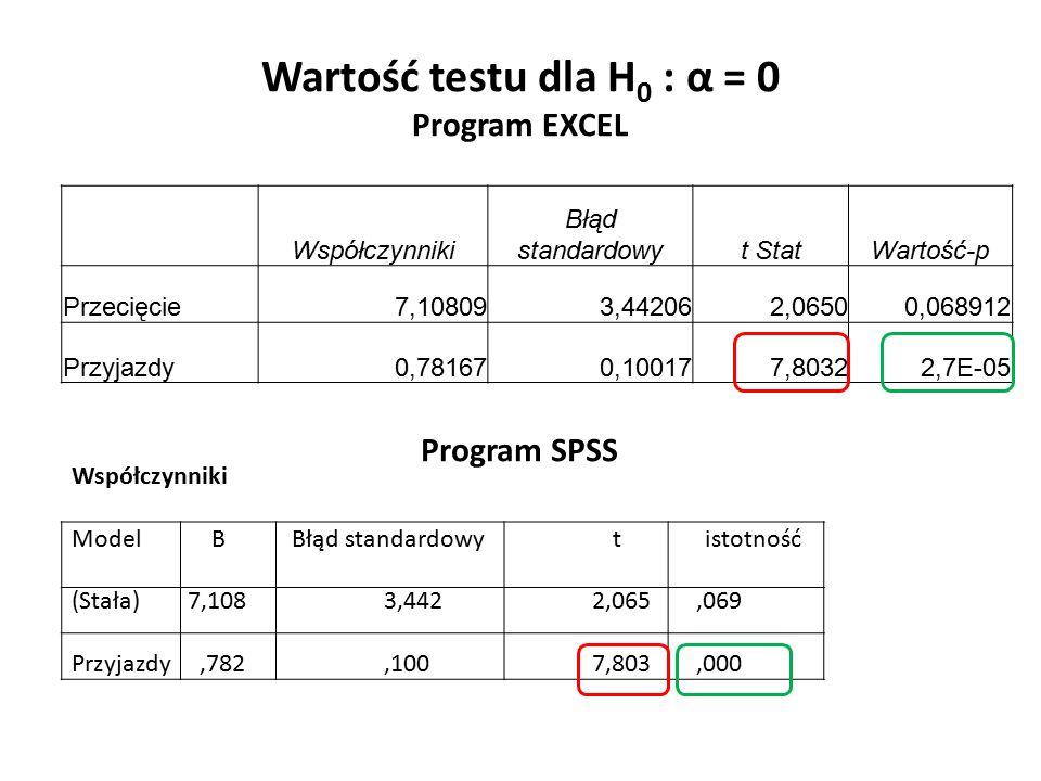 Wartość testu dla H 0 : α = 0 Program EXCEL Współczynniki Błąd standardowyt StatWartość-p Przecięcie7,108093,442062,06500,068912 Przyjazdy0,781670,100177,80322,7E-05 Współczynniki Model B Błąd standardowy t istotność (Stała) 7,108 3,4422,065,069 Przyjazdy,782,1007,803,000 Program SPSS