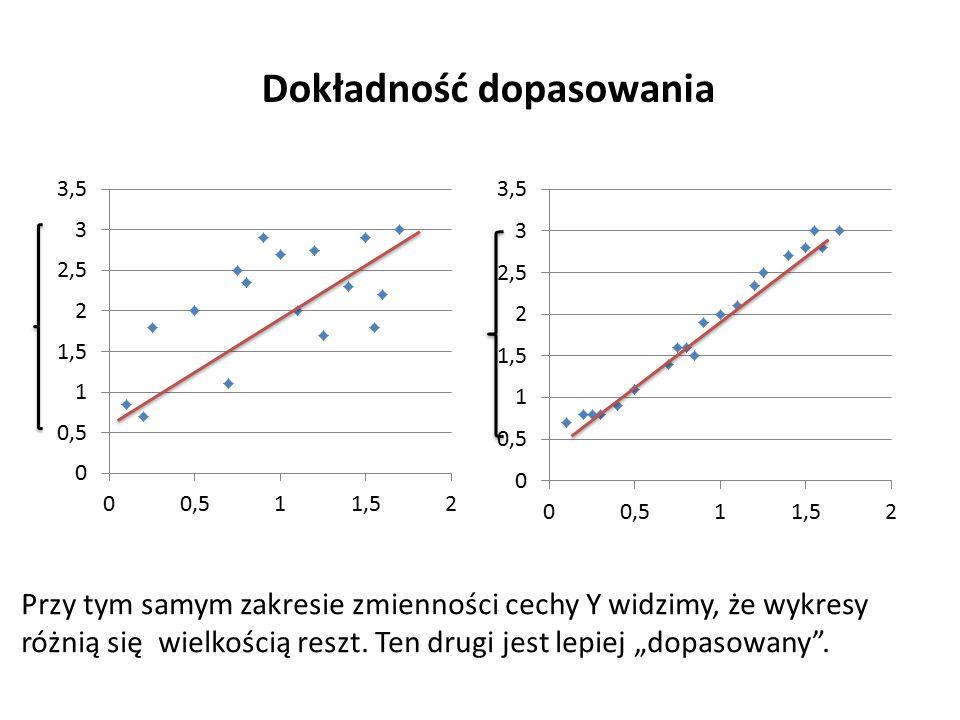 Dokładność dopasowania Przy tym samym zakresie zmienności cechy Y widzimy, że wykresy różnią się wielkością reszt.