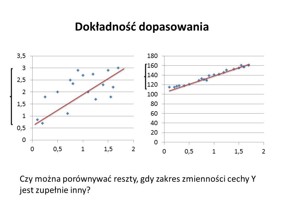 Dokładność dopasowania Czy można porównywać reszty, gdy zakres zmienności cechy Y jest zupełnie inny