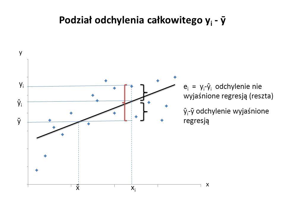 Podział odchylenia całkowitego y i - ȳ y i ŷ i ȳ x̄ x i e i = y i -ŷ i odchylenie nie wyjaśnione regresją (reszta) ŷ i -ȳ odchylenie wyjaśnione regresją y x