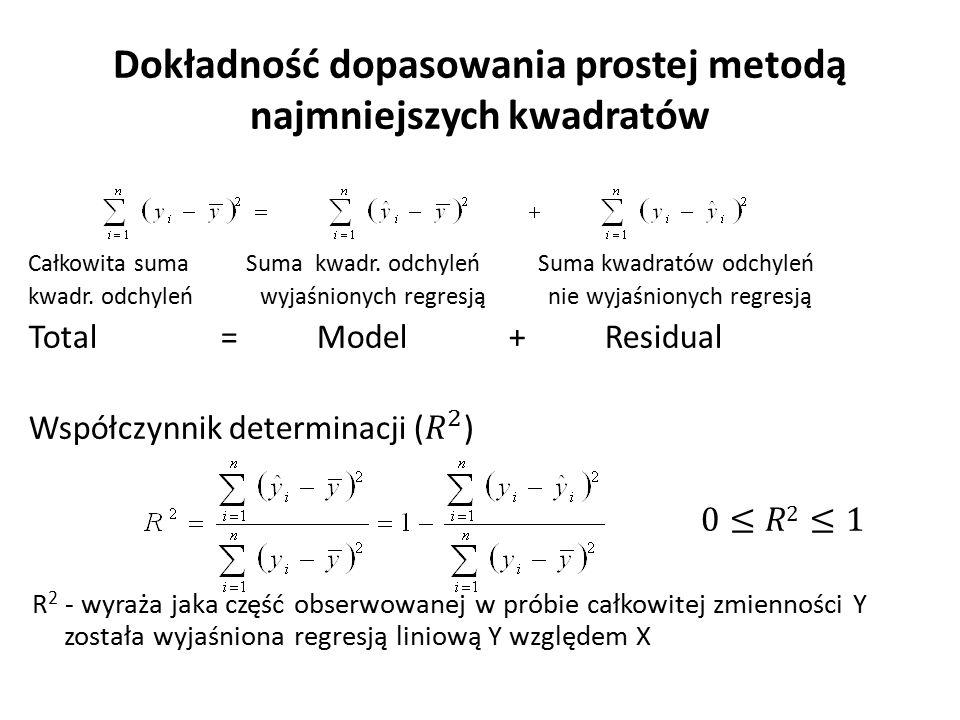Dokładność dopasowania prostej metodą najmniejszych kwadratów