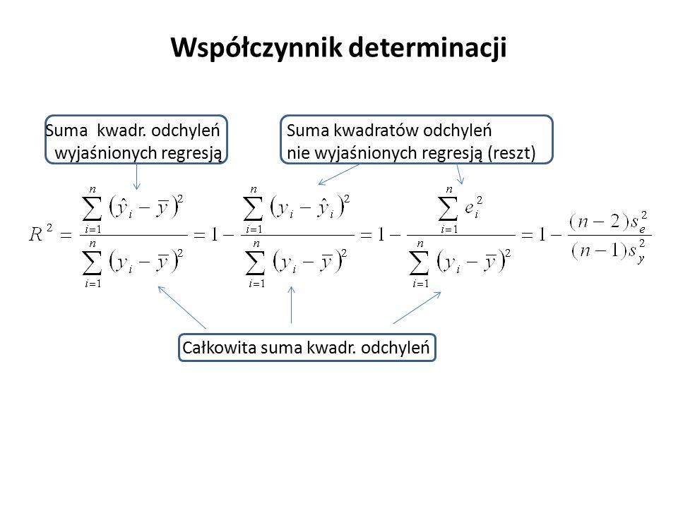 Współczynnik determinacji Całkowita suma kwadr.