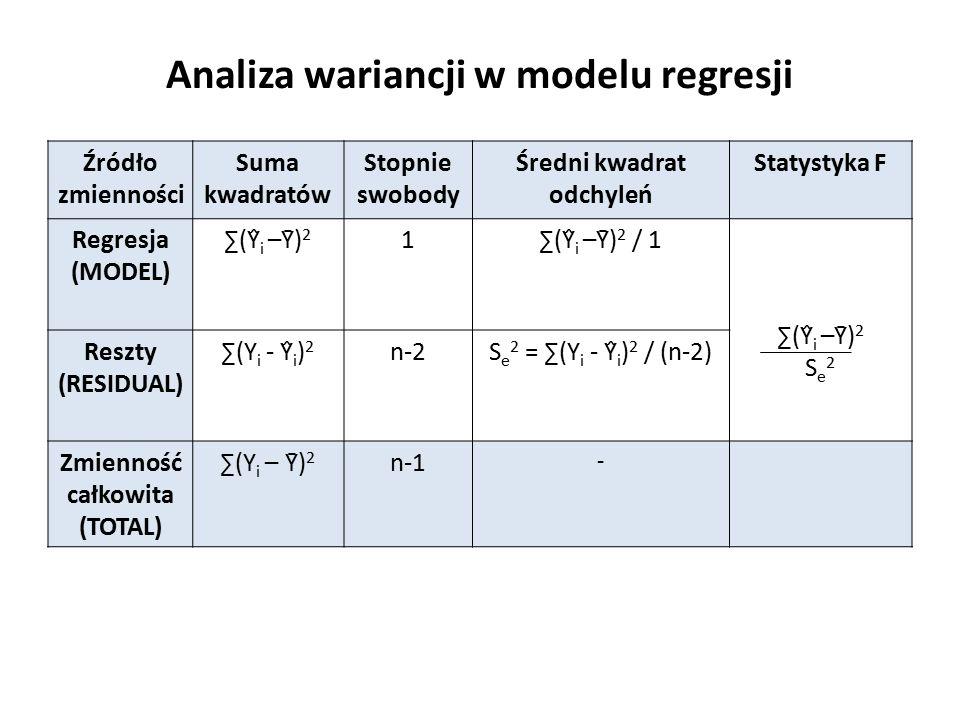 Analiza wariancji w modelu regresji Źródło zmienności Suma kwadratów Stopnie swobody Średni kwadrat odchyleń Statystyka F Regresja (MODEL) ∑(Ŷ i –Ȳ) 2 1∑(Ŷ i –Ȳ) 2 / 1 ∑(Ŷ i –Ȳ) 2 S e 2 Reszty (RESIDUAL) ∑(Y i - Ŷ i ) 2 n-2S e 2 = ∑(Y i - Ŷ i ) 2 / (n-2) Zmienność całkowita (TOTAL) ∑(Y i – Ȳ) 2 n-1 -