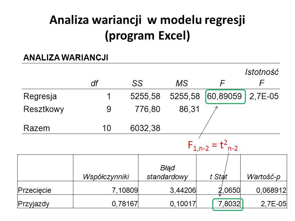 Analiza wariancji w modelu regresji (program Excel) ANALIZA WARIANCJI dfSSMSF Istotność F Regresja15255,58 60,890592,7E-05 Resztkowy9776,8086,31 Razem106032,38 Współczynniki Błąd standardowyt StatWartość-p Przecięcie7,108093,442062,06500,068912 Przyjazdy0,781670,100177,80322,7E-05 F 1,n-2 = t 2 n-2