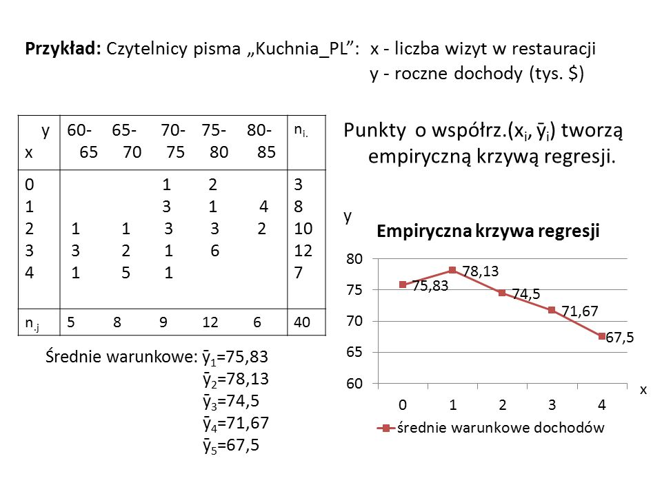 """Przykład: Czytelnicy pisma """"Kuchnia_PL"""": x - liczba wizyt w restauracji y - roczne dochody (tys. $) y x 60- 65- 70- 75- 80- 65 70 75 80 85 n i. 012340"""