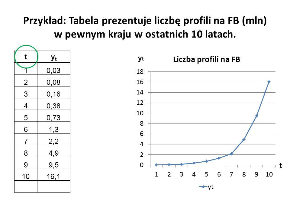 Przykład: Tabela prezentuje liczbę profili na FB (mln) w pewnym kraju w ostatnich 10 latach.