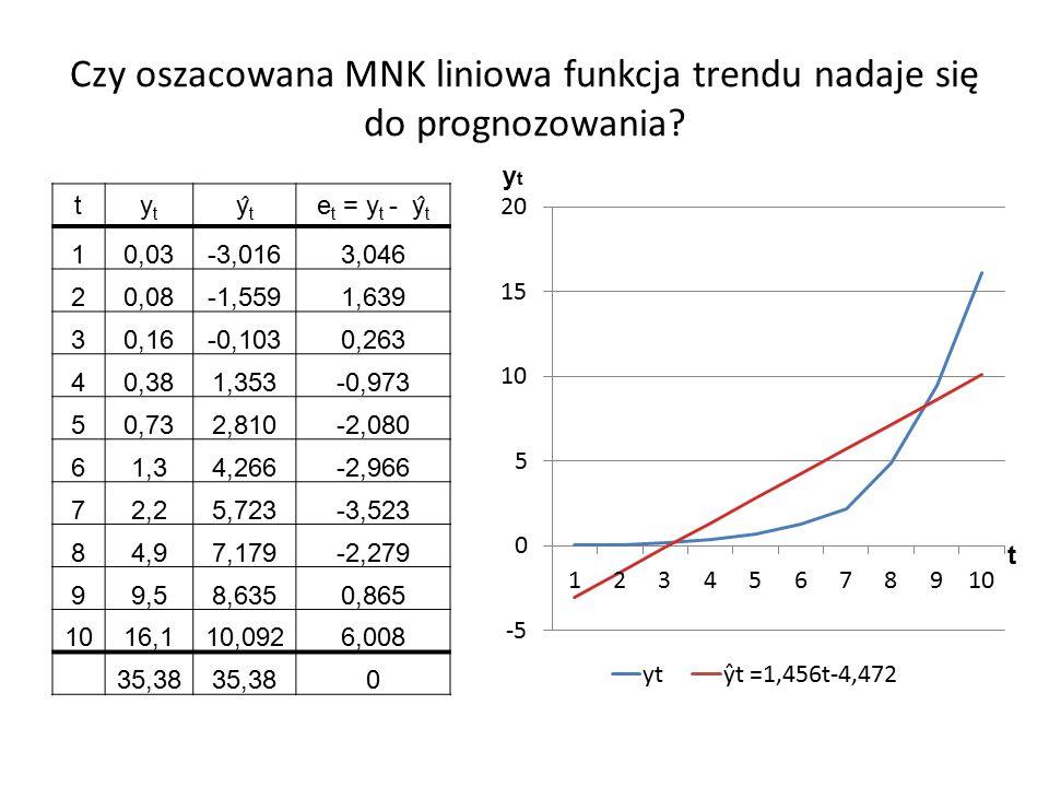 Czy oszacowana MNK liniowa funkcja trendu nadaje się do prognozowania.