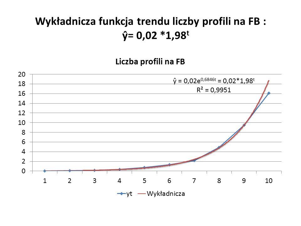 Wykładnicza funkcja trendu liczby profili na FB : ŷ= 0,02 *1,98 t