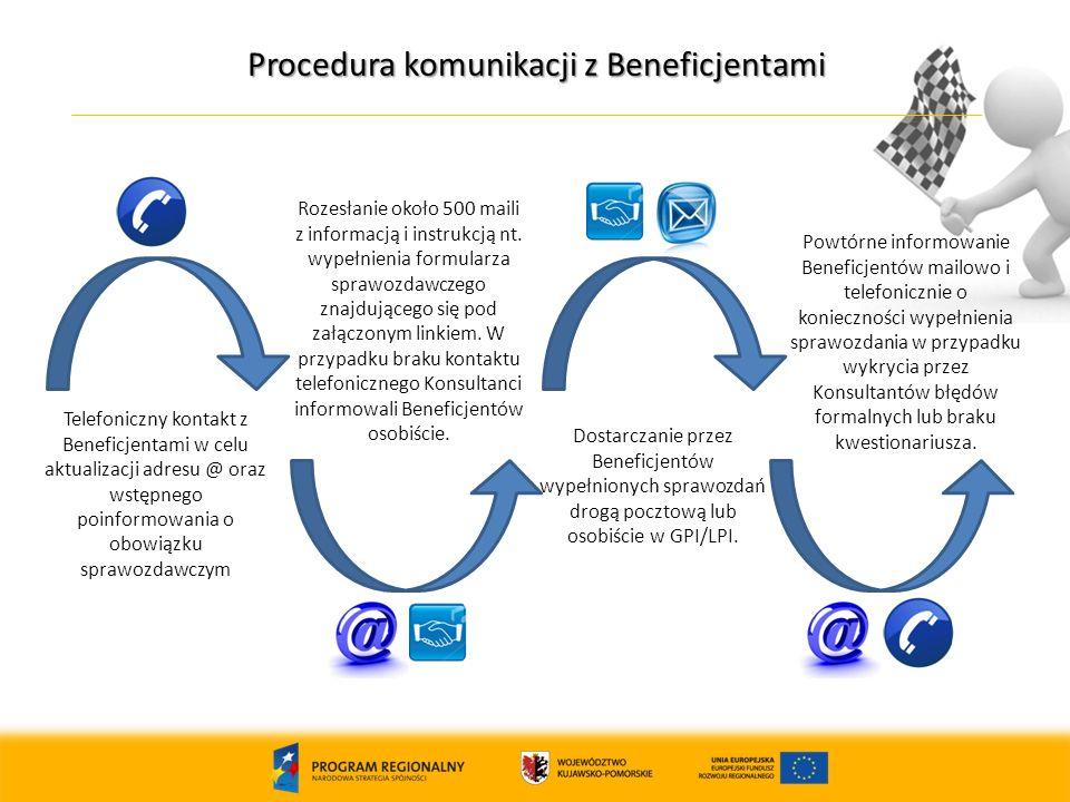 11 Procedura komunikacji z Beneficjentami Telefoniczny kontakt z Beneficjentami w celu aktualizacji adresu @ oraz wstępnego poinformowania o obowiązku sprawozdawczym Rozesłanie około 500 maili z informacją i instrukcją nt.