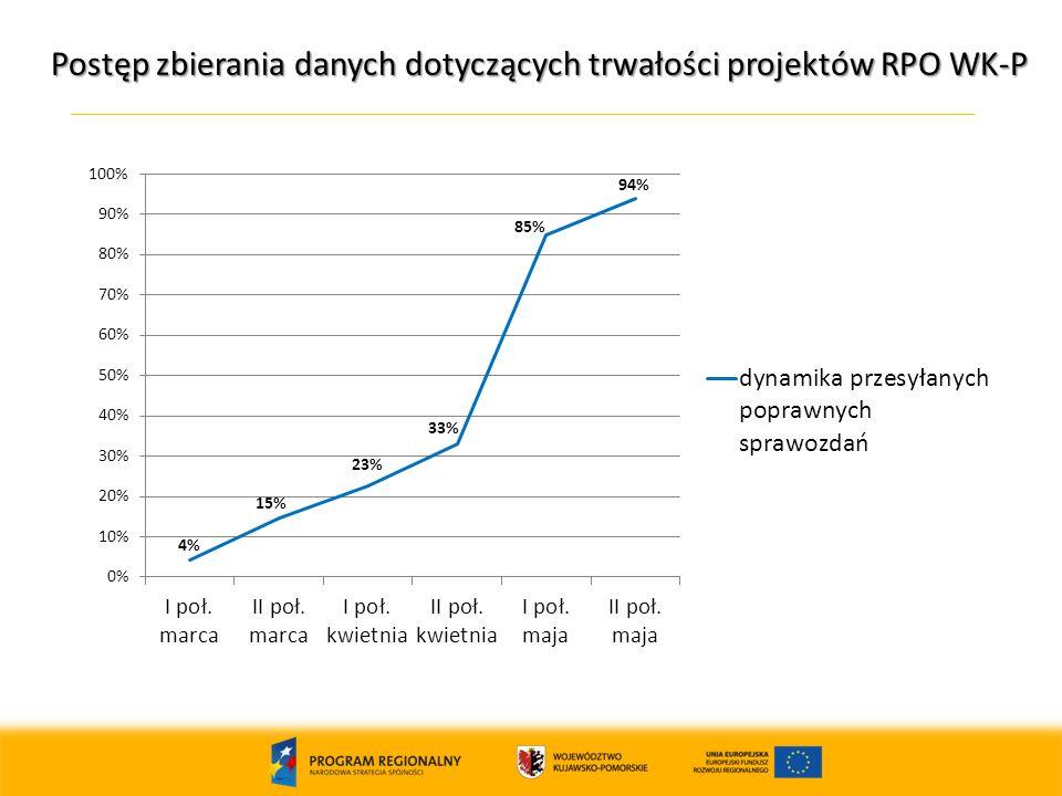 Postęp zbierania danych dotyczących trwałości projektów RPO WK-P 13
