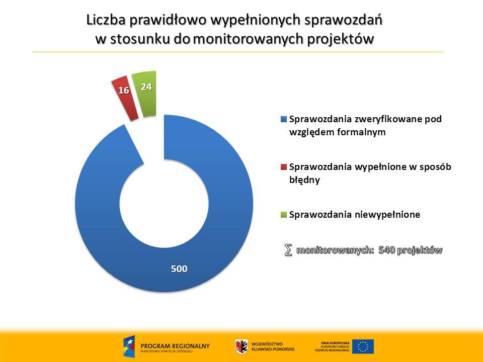 Liczba prawidłowo wypełnionych sprawozdań w stosunku do monitorowanych projektów 14