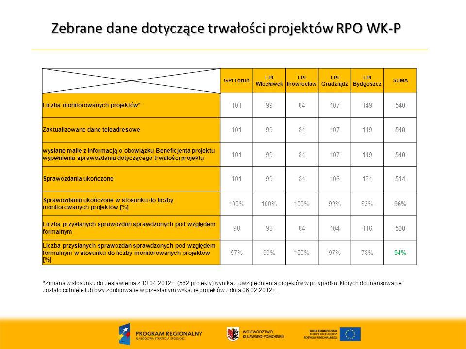 Zebrane dane dotyczące trwałości projektów RPO WK-P 15 GPI Toruń LPI Włocławek LPI Inowrocław LPI Grudziądz LPI Bydgoszcz SUMA Liczba monitorowanych projektów* 1019984107149540 Zaktualizowane dane teleadresowe 1019984107149540 wysłane maile z informacją o obowiązku Beneficjenta projektu wypełnienia sprawozdania dotyczącego trwałości projektu 1019984107149540 Sprawozdania ukończone 1019984106124514 Sprawozdania ukończone w stosunku do liczby monitorowanych projektów [%] 100% 99%83%96% Liczba przysłanych sprawozdań sprawdzonych pod względem formalnym 98 84104116500 Liczba przysłanych sprawozdań sprawdzonych pod względem formalnym w stosunku do liczby monitorowanych projektów [%] 97%99%100%97%78%94% *Zmiana w stosunku do zestawienia z 13.04.2012 r.
