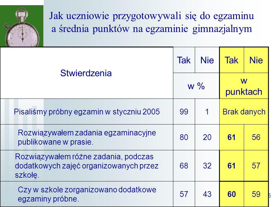 25 Jak uczniowie przygotowywali się do egzaminu a średnia punktów na egzaminie gimnazjalnym Stwierdzenia TakNieTakNie w % w punktach Pisaliśmy próbny egzamin w styczniu 2005991Brak danych Rozwiązywałem zadania egzaminacyjne publikowane w prasie.