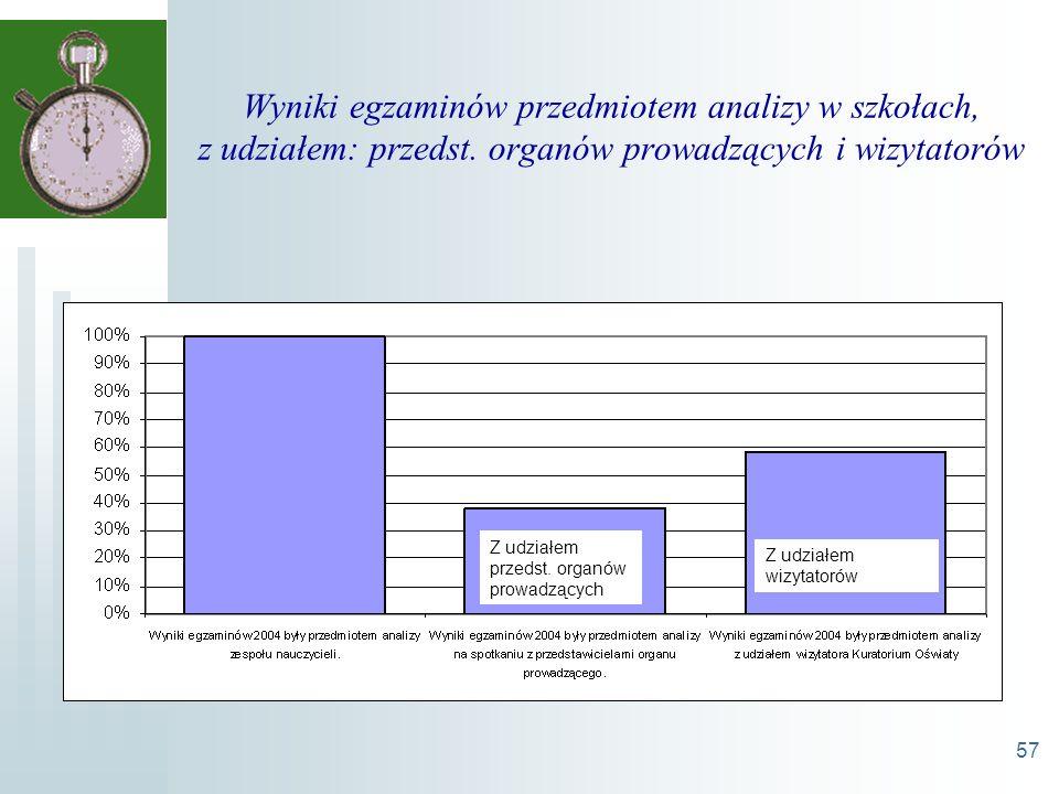 57 Wyniki egzaminów przedmiotem analizy w szkołach, z udziałem: przedst.
