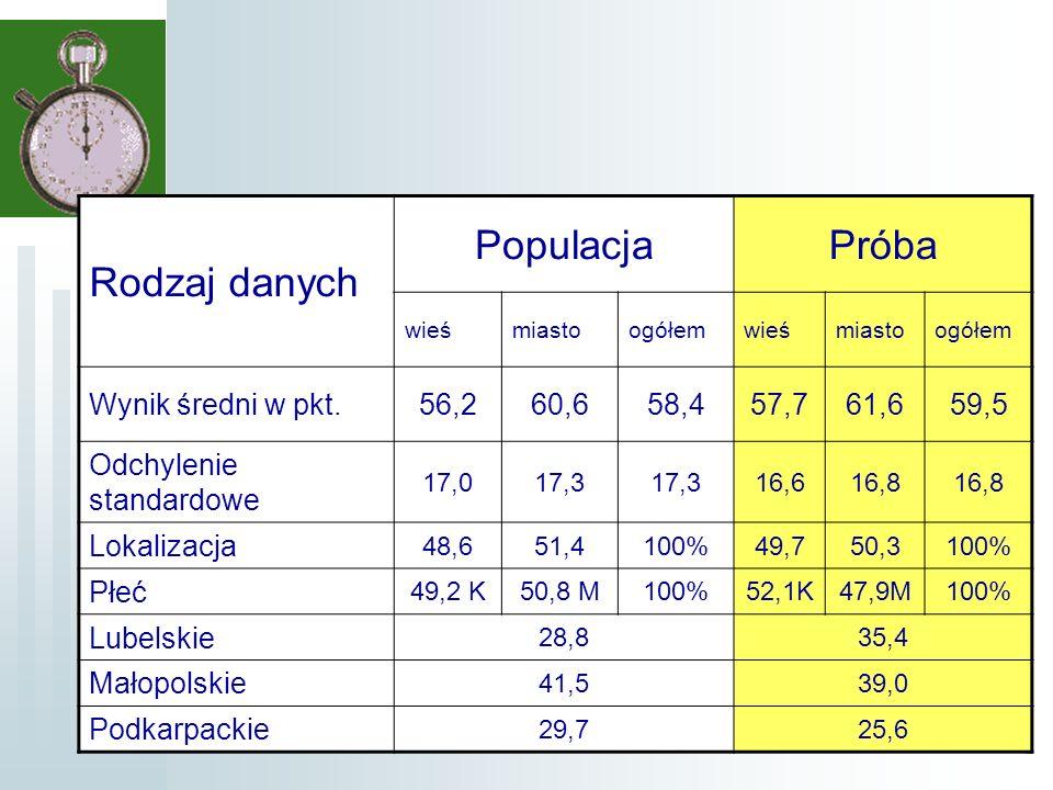 8 Rodzaj danych PopulacjaPróba wieśmiastoogółemwieśmiastoogółem Wynik średni w pkt.56,260,658,457,761,659,5 Odchylenie standardowe 17,017,3 16,616,8 Lokalizacja 48,651,4100%49,750,3100% Płeć 49,2 K50,8 M100%52,1K47,9M100% Lubelskie 28,835,4 Małopolskie 41,539,0 Podkarpackie 29,725,6