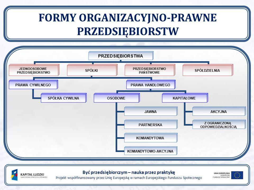 RÓŻNICE MIĘDZY SPÓŁKAMI OSOBOWYMI A KAPITAŁOWYMI Być przedsiębiorczym – nauka przez praktykę Projekt współfinansowany przez Unię Europejską w ramach Europejskiego Funduszu Społecznego SPÓŁKI OSOBOWE decydujące znaczenie dla funkcjonowania spółek mają wspólnicy, ich kwalifikacje, wykonywana praca, kontakty za zobowiązania spółki wspólnicy odpowiadają całym swoim majątkiem nie posiadają osobowości prawnej SPÓŁKI KAPITAŁOWE podstawą ich działania jest zgromadzony przez wspólników lub akcjonariuszy kapitał członkowie spółek powołują odpowiednie organy, które nimi zarządzają i reprezentują na zewnątrz posiadają osobowość prawną za zobowiązania spółki wspólnicy odpowiadają jedynie do wysokości wniesionych wkładów