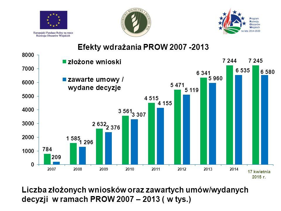 Efekty wdrażania PROW 2007 -2013 Liczba złożonych wniosków oraz zawartych umów/wydanych decyzji w ramach PROW 2007 – 2013 ( w tys.)