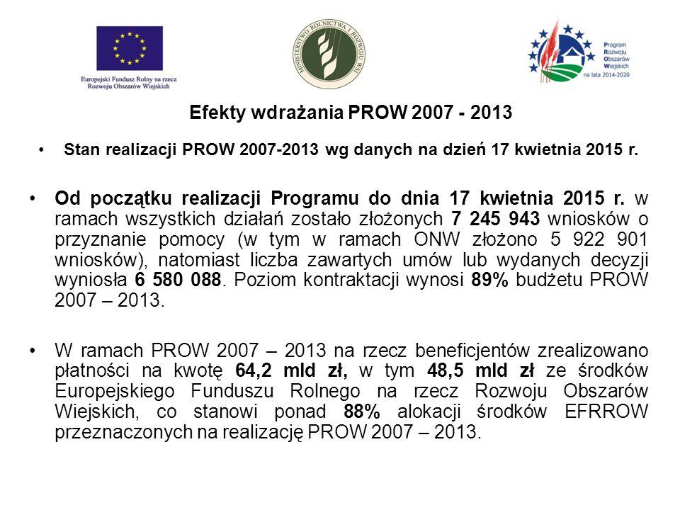 Stan realizacji PROW 2007-2013 wg danych na dzień 17 kwietnia 2015 r.