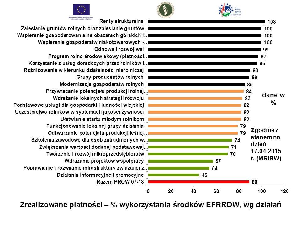 Zrealizowane płatności – % wykorzystania środków EFRROW, wg działań