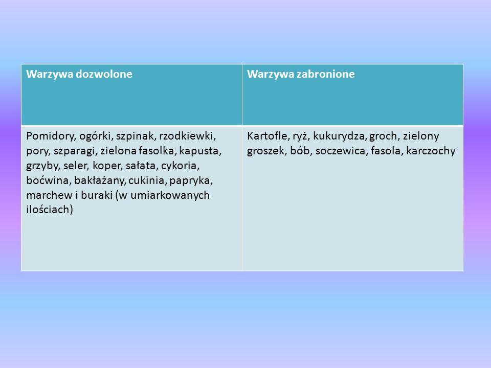Warzywa dozwoloneWarzywa zabronione Pomidory, ogórki, szpinak, rzodkiewki, pory, szparagi, zielona fasolka, kapusta, grzyby, seler, koper, sałata, cyk