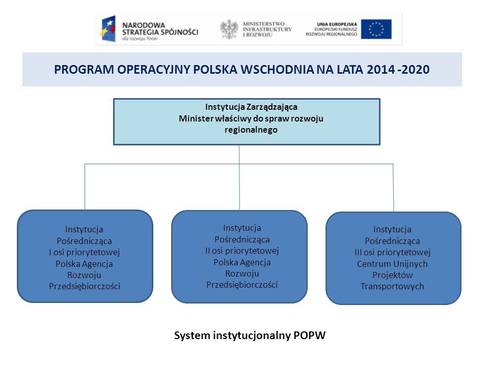 PROGRAM OPERACYJNY POLSKA WSCHODNIA NA LATA 2014 -2020 System instytucjonalny POPW Instytucja Zarządzająca Minister właściwy do spraw rozwoju regionalnego Instytucja Pośrednicząca I osi priorytetowej Polska Agencja Rozwoju Przedsiębiorczości Instytucja Pośrednicząca II osi priorytetowej Polska Agencja Rozwoju Przedsiębiorczości Instytucja Pośrednicząca III osi priorytetowej Centrum Unijnych Projektów Transportowych