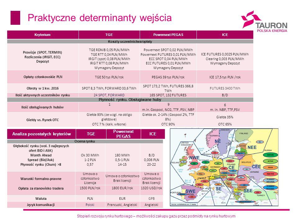 Stopień rozwoju rynku hurtowego – możliwości zakupu gazu przez podmioty na rynku hurtowym Praktyczne determinanty wejścia KryteriumTGEPowernext PEGASI
