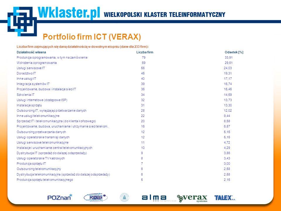 Portfolio firm ICT (VERAX) Liczba firm zajmujących się daną działalnością w dowolnym stopniu (dane dla 233 firm): Działalność własna Liczba firm Odset