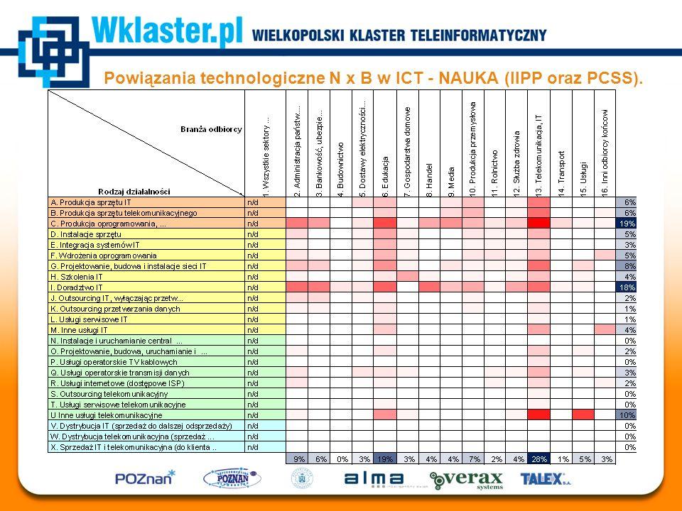 Powiązania technologiczne N x B w ICT - NAUKA (IIPP oraz PCSS).