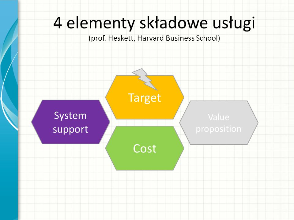 4 elementy składowe usługi (prof. Heskett, Harvard Business School) Value proposition Target Cost System support