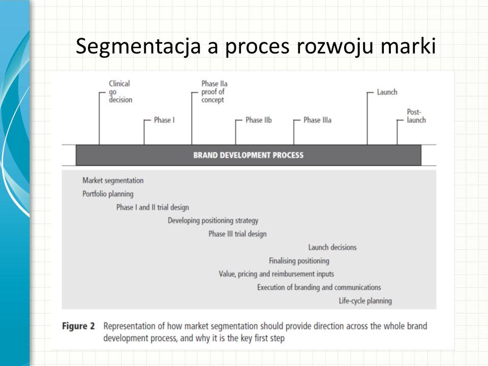 Segmentacja a proces rozwoju marki