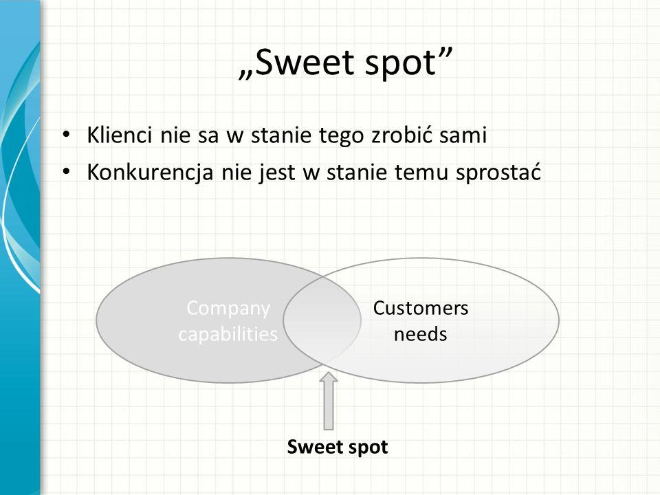 """""""Sweet spot Klienci nie sa w stanie tego zrobić sami Konkurencja nie jest w stanie temu sprostać Company capabilities Customers needs Sweet spot"""