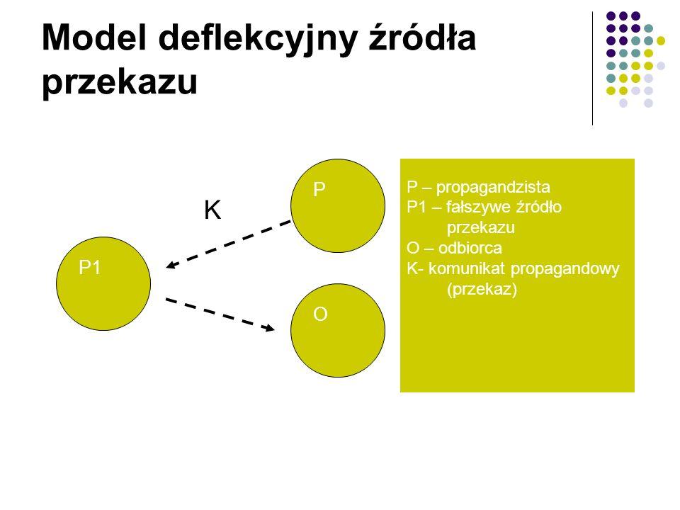 P1 P O K P – propagandzista P1 – fałszywe źródło przekazu O – odbiorca K- komunikat propagandowy (przekaz) Model deflekcyjny źródła przekazu