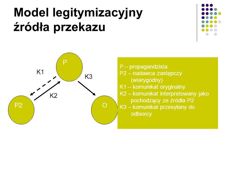Model legitymizacyjny źródła przekazu P2 P O K1 K2 K3 P – propagandzista P2 – nadawca zastępczy (wiarygodny) K1 – komunikat oryginalny K2 – komunikat