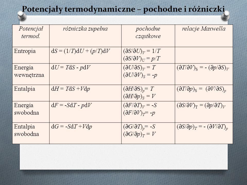 Potencjały termodynamiczne – pochodne i różniczki Potencjał termod.