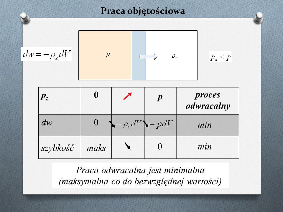 Praca objętościowa p pzpz pzpz 0 dw0 szybkośćmaks Praca odwracalna jest minimalna (maksymalna co do bezwzględnej wartości) p 0 proces odwracalny min