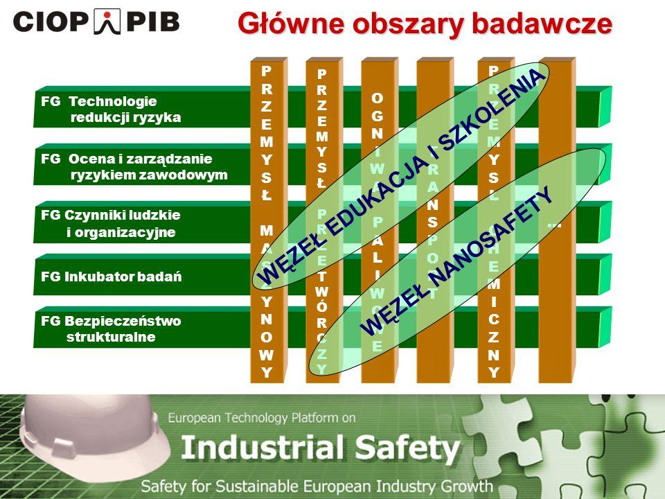 Technology Platform Safety for Sustainable European Industry Growth FG Bezpieczeństwo strukturalne Główne obszary badawcze FG Inkubator badań FG Czynniki ludzkie i organizacyjne FG Ocena i zarządzanie ryzykiem zawodowym FG Technologie redukcji ryzyka PRZEMYSŁMASZYNOWYPRZEMYSŁMASZYNOWY PRZEMYSŁPRZETWÓRCZYPRZEMYSŁPRZETWÓRCZY OGNIWA PALIWOWEOGNIWA PALIWOWE TRANSPORTTRANSPORT PRZEMYSŁCHEMICZNYPRZEMYSŁCHEMICZNY...
