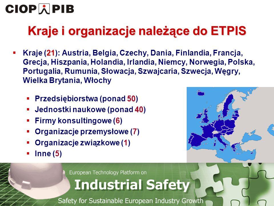 Technology Platform Safety for Sustainable European Industry Growth Kraje i organizacje należące do ETPIS 21  Kraje (21): Austria, Belgia, Czechy, Dania, Finlandia, Francja, Grecja, Hiszpania, Holandia, Irlandia, Niemcy, Norwegia, Polska, Portugalia, Rumunia, Słowacja, Szwajcaria, Szwecja, Węgry, Wielka Brytania, Włochy 50  Przedsiębiorstwa (ponad 50) 40  Jednostki naukowe (ponad 40)  Firmy konsultingowe (6)  Organizacje przemysłowe (7)  Organizacje związkowe (1)  Inne (5)