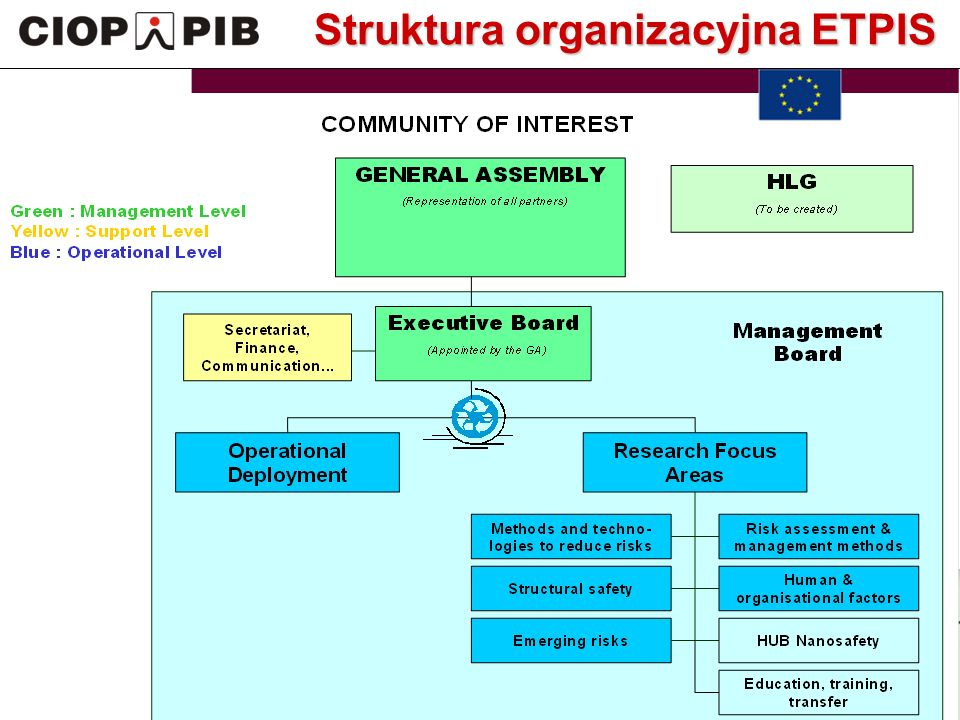 Technology Platform Safety for Sustainable European Industry Growth Zarejestrowani członkowie w grupach roboczych:  FG Risk Assesment and Management  FG Advanced Risk Reduction Technologies  FG Human and Organizational Factors  FG Structural Safety Udział PPT BPP w pracach ETPIS (2)