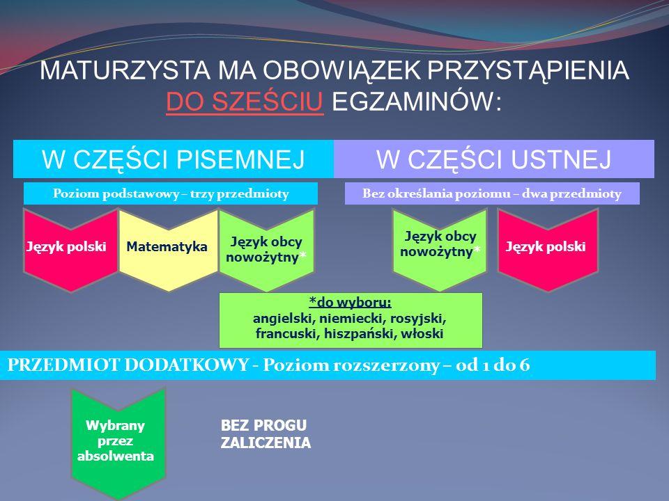 MATURZYSTA MA OBOWIĄZEK PRZYSTĄPIENIA DO SZEŚCIU EGZAMINÓW: W CZĘŚCI PISEMNEJW CZĘŚCI USTNEJ Poziom podstawowy – trzy przedmiotyBez określania poziomu – dwa przedmioty Język polski Matematyka Język obcy nowożytny* Język polski *do wyboru: angielski, niemiecki, rosyjski, francuski, hiszpański, włoski PRZEDMIOT DODATKOWY - Poziom rozszerzony – od 1 do 6 Wybrany przez absolwenta BEZ PROGU ZALICZENIA