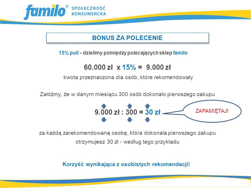 60.000 zł x 15% = 9.000 zł kwota przeznaczona dla osób, które rekomendowały Załóżmy, że w danym miesiącu 300 osób dokonało pierwszego zakupu 9.000 zł