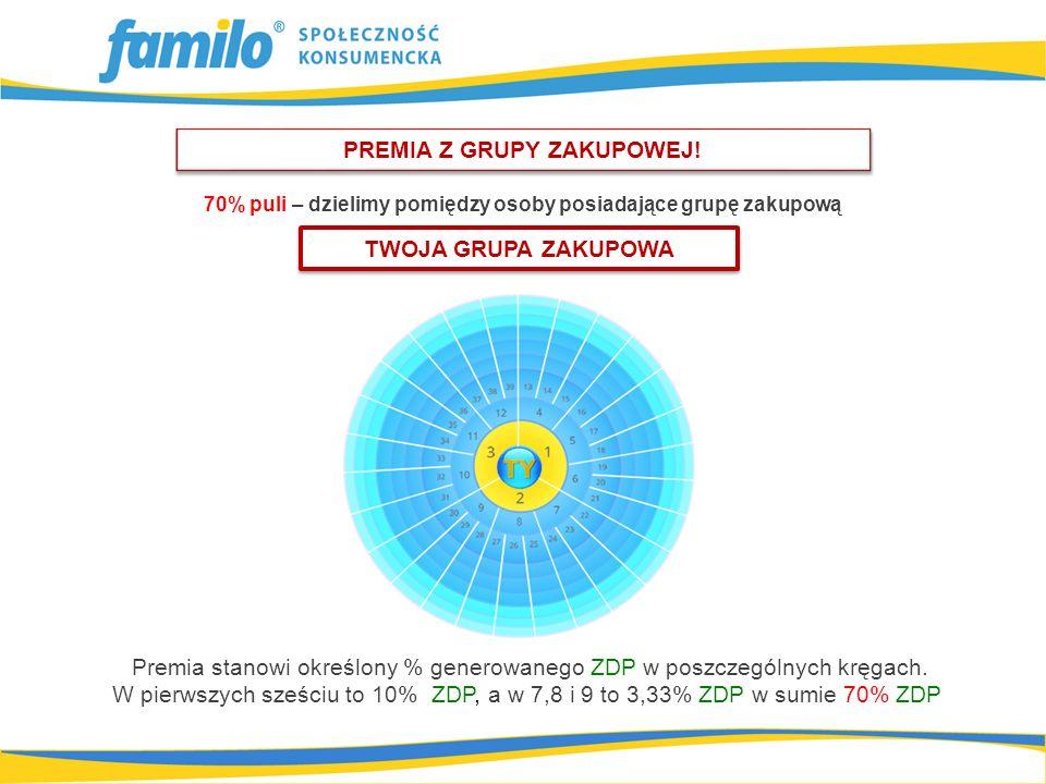 Premia stanowi określony % generowanego ZDP w poszczególnych kręgach. W pierwszych sześciu to 10% ZDP, a w 7,8 i 9 to 3,33% ZDP w sumie 70% ZDP 70% pu
